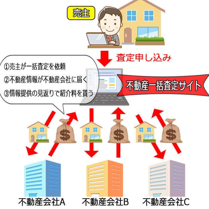 不動産一括査定収益モデル